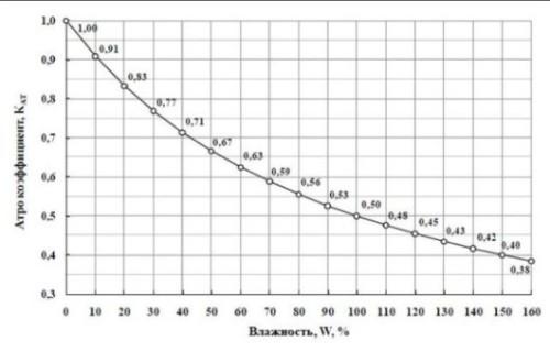 Соотношение между влажностью древесины и атро коэффициентом