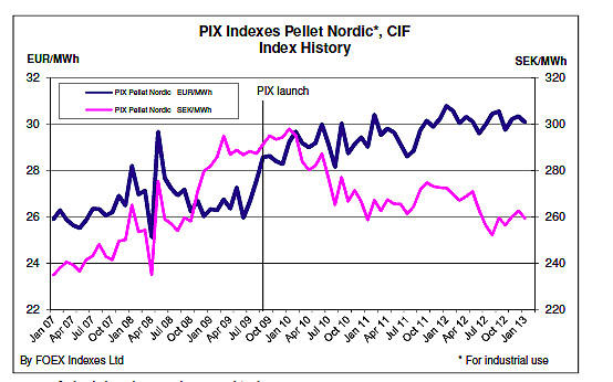 PIX-pelletNordicPrices