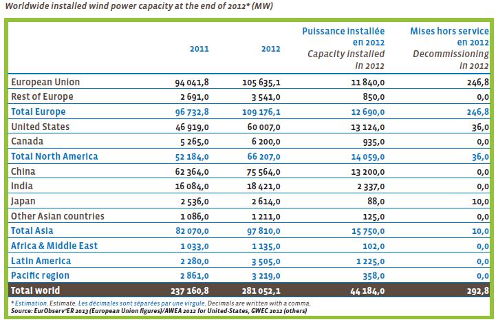 Об'єм рику вітроенергетики 2011-2012 роки за частинами світу (МВт)