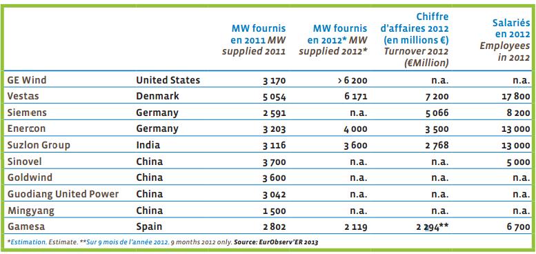 Найбільші компанії-виробники вітротурбін (МВт)