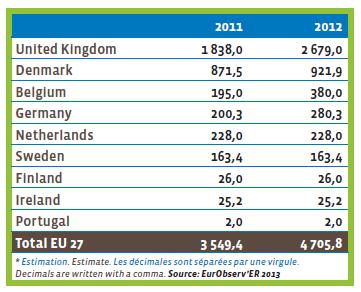 Об'єм електроенергії, виробленої в офшорних зонах за країнами (МВт)