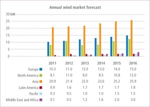 Прогноз розвитку вітроенергетики на різних материках (потужність, ГВт)