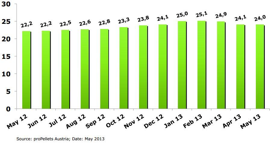 Цена на пеллеты насыпью, с НДС, май 2013, данные proPellets Austria
