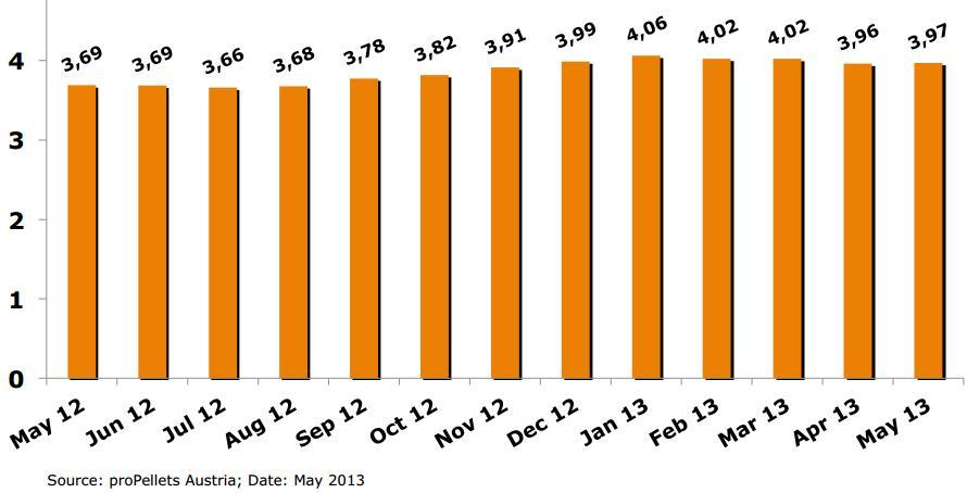 Ценна пеллет в мешках весом 15 кг, май 2013, с НДС, данные proPellets Austria