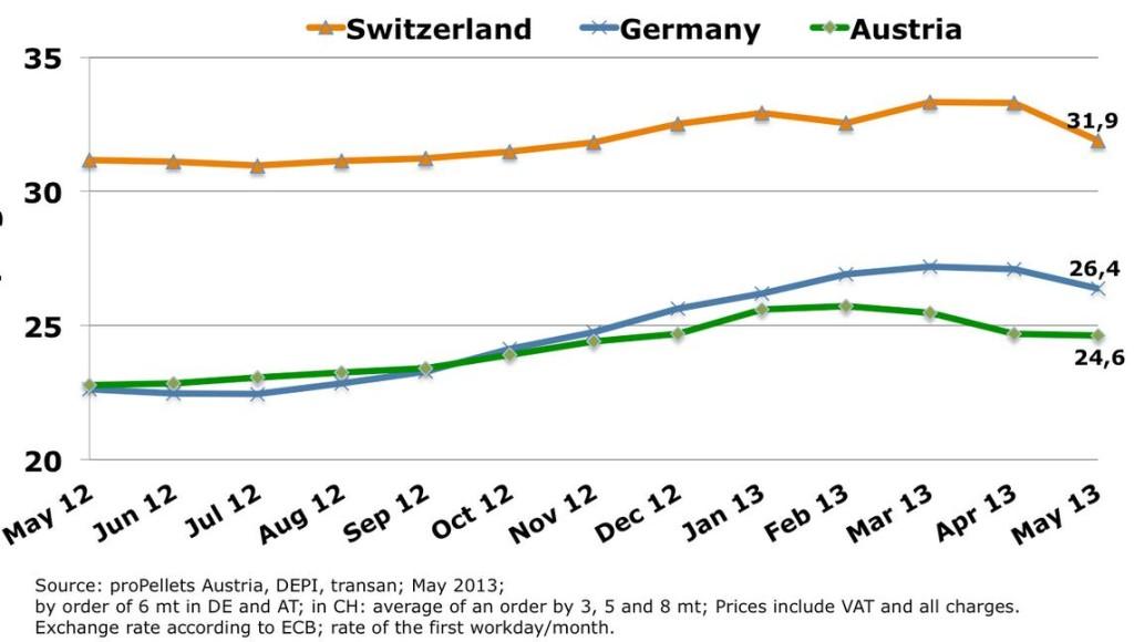 Стоимость пеллет, евро-цент/кг, с НДС, средний заказ 6 тонн