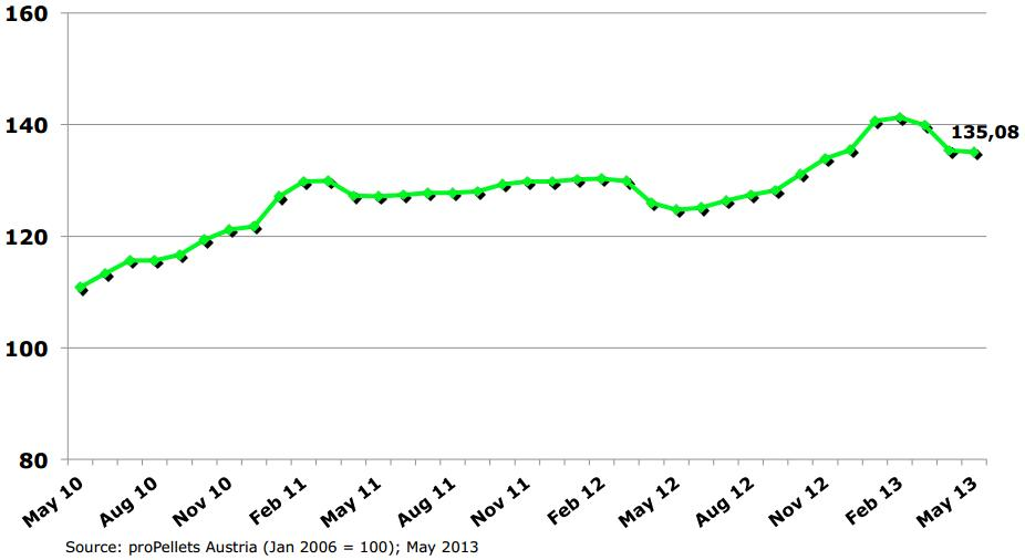 Pellet Price Index PPI, май 2013,  proPellets Austria