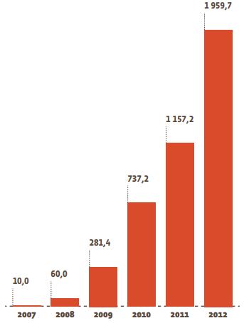 Ринок сонячної енергетики ЄС концентрованого типу (МВт)