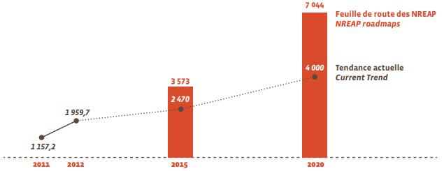Прогноз розвитку сонячної енергетики концентрованого типу (МВт)