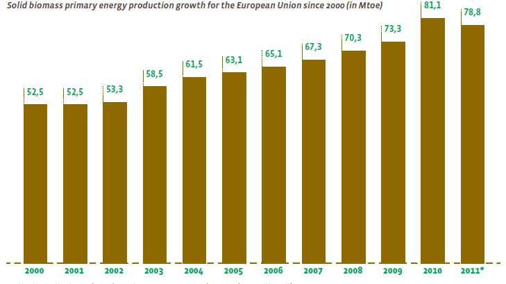 Динаміка виробництва твердого біопалива у ЄС