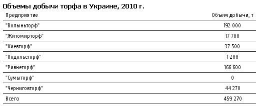 """Источник: ГК """"Укрторф"""""""