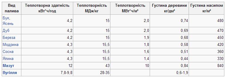 Характеристики дров відповідно до породи