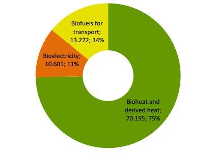 Структура использования биомассы в ЕС, 2010 год Данные: Евростат, расчеты AEBIOM