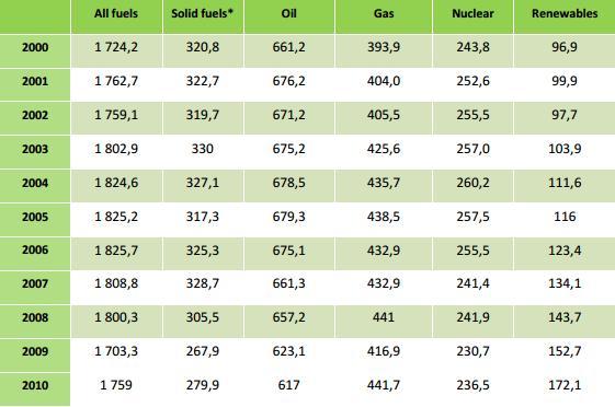 Общее потребление энергии за видами топлива в странах ЕС, млн.тонн. Данные: Евростат