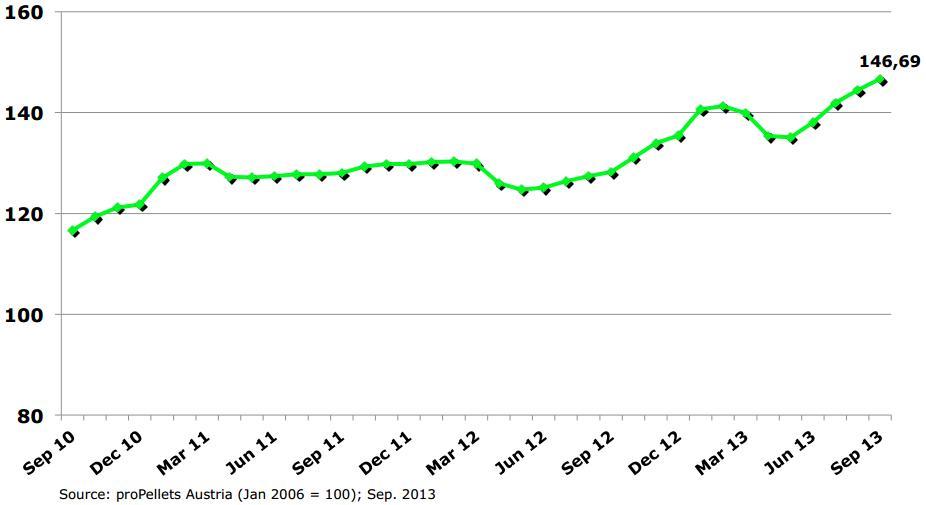 Индекс цен на пеллеты PPI06