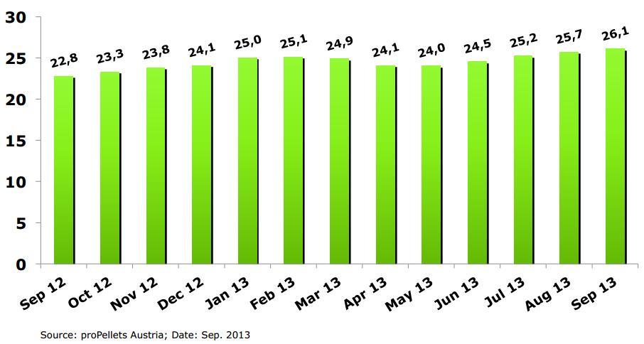 Стоимость пеллет в Австрии - сентябрь 2013