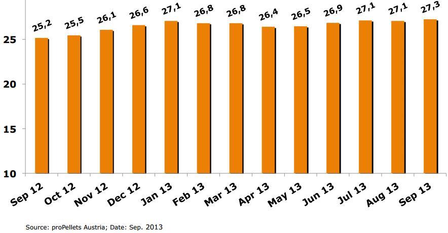 Цена на пеллеты в мешках 15 кг - сентябрь 2013