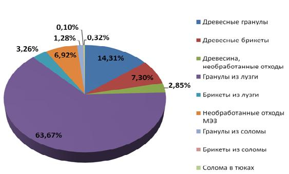 biofuels_ukraine_export