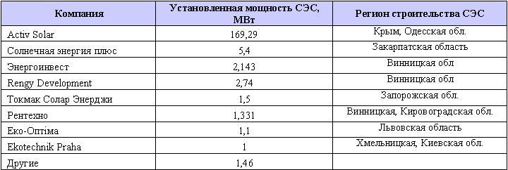 ses_ukraine_2012