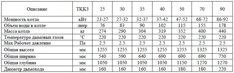 Характеристики котлов серии TKK