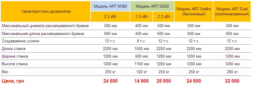 Цены на дровоколы