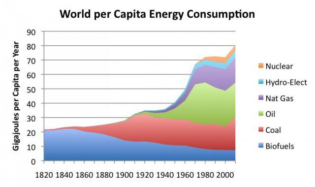 energy_per_capita