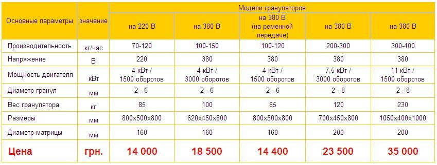 цены на грануляторы