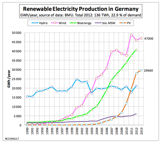 Renewables_in_Germany_1990_2013
