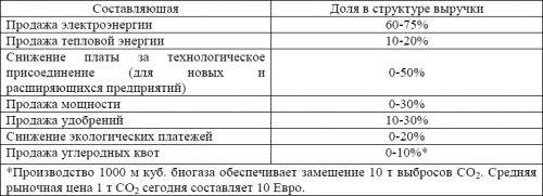 biogas_cash