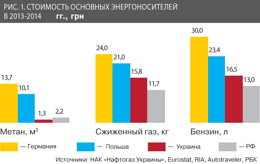 stoimist_energoresursov