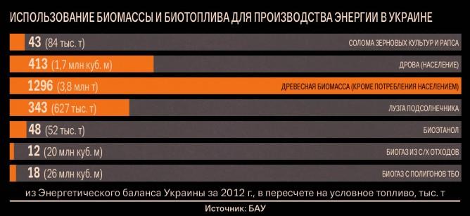 biomassa_ukraine_1