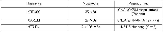 atomnye_reaktory_maloi_moshnosti_2