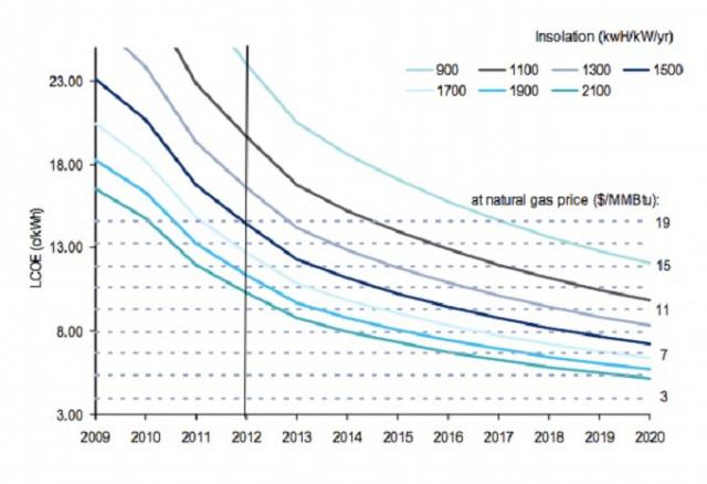 solar_costs