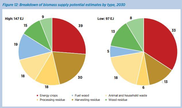 Прогноз спроса на биомассу в мире