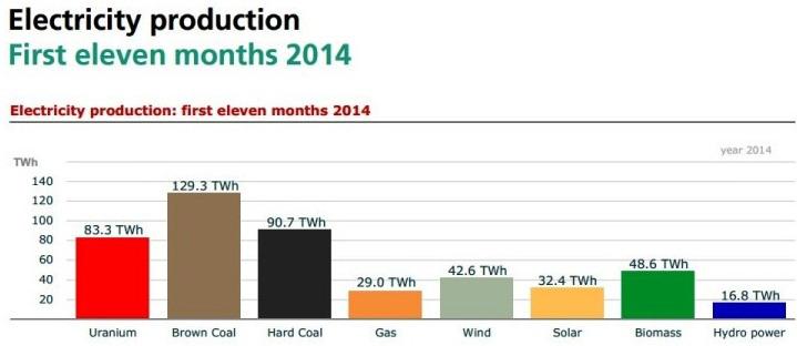 Структура производства электроэнергии в Германии