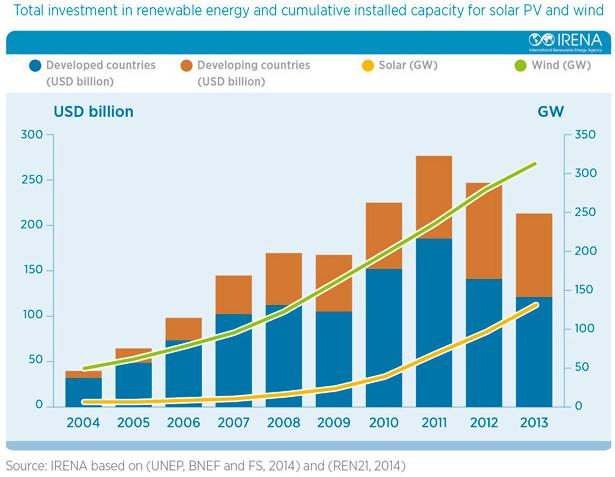 Инвестиции в возобновляемые источники энергии