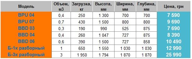 price_bunkery