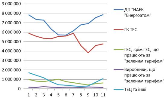 Производство электроэнергии в Украине