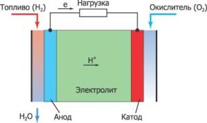 toplivny_element