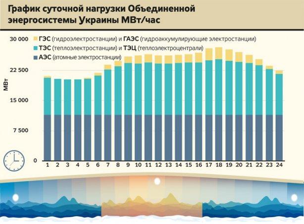 График суточной нагрузки энергосистемы Украины