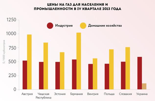 Стоимость газа для населения и промышленности