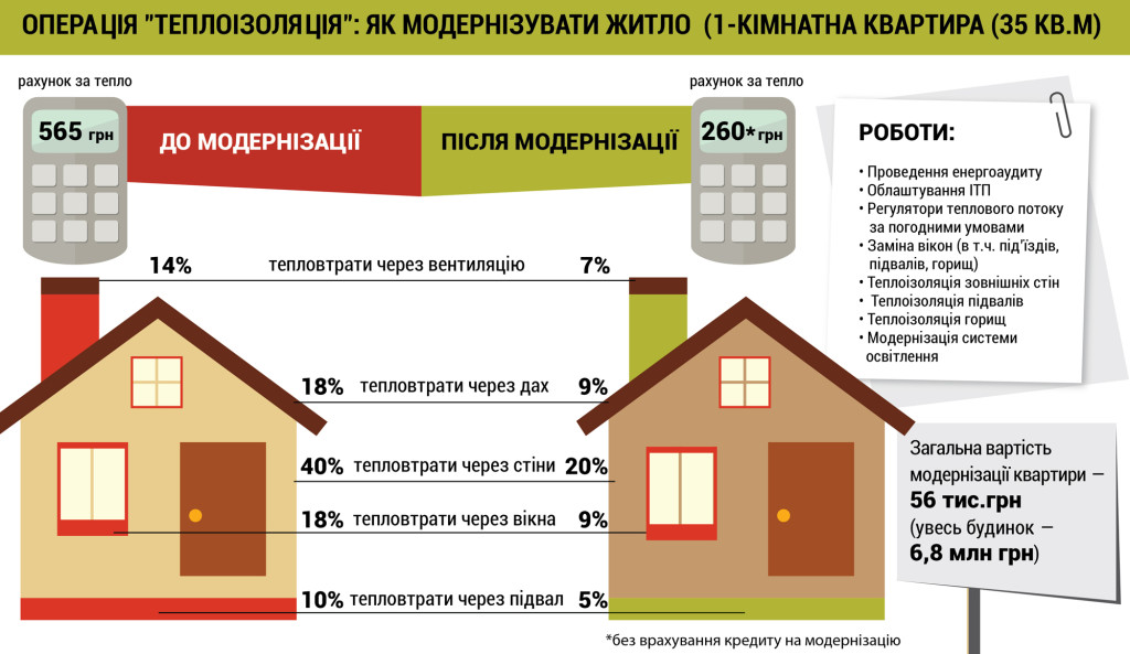 Тепловтрати будинку