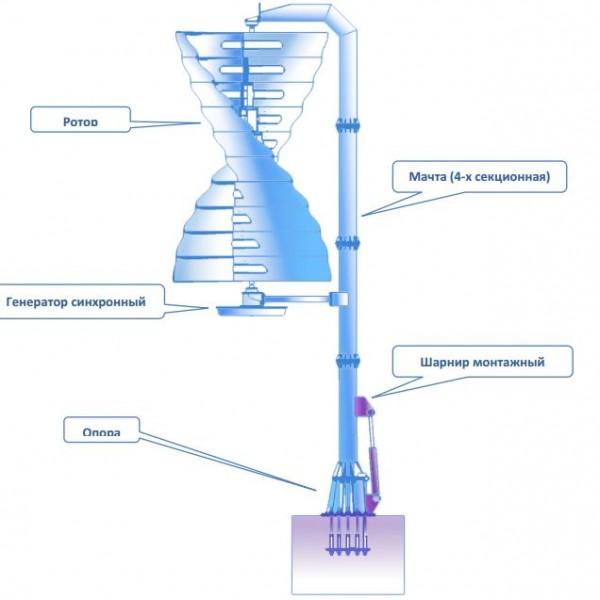 Ветрогенератор от Эколайн