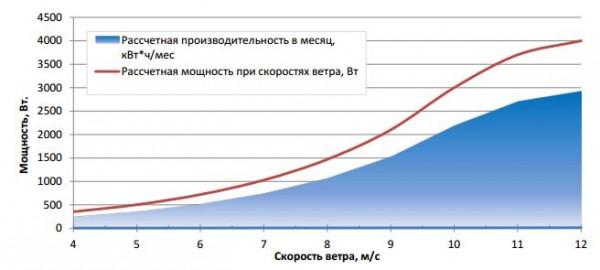 Производительность генератора от скорости ветра