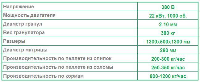 Характеристики гранулятора