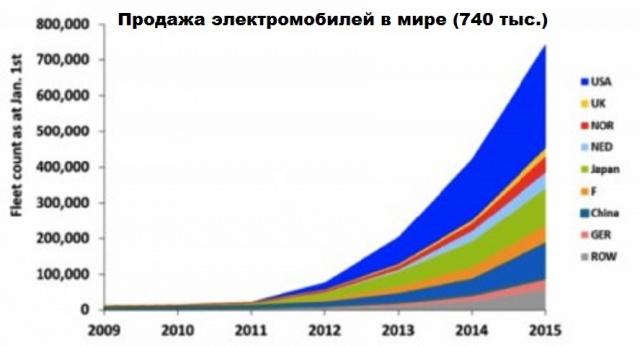 Продажа электромобилей в мире