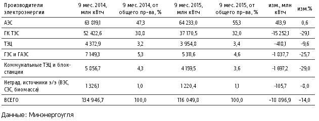 Производство электроэнергии за 9 мес 2015 г