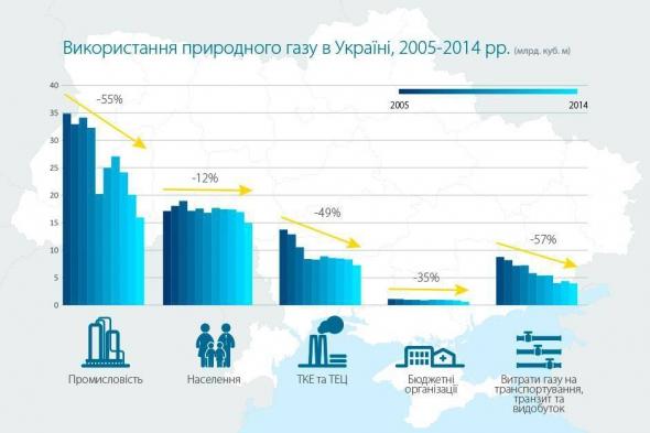 Использование газа в Украине