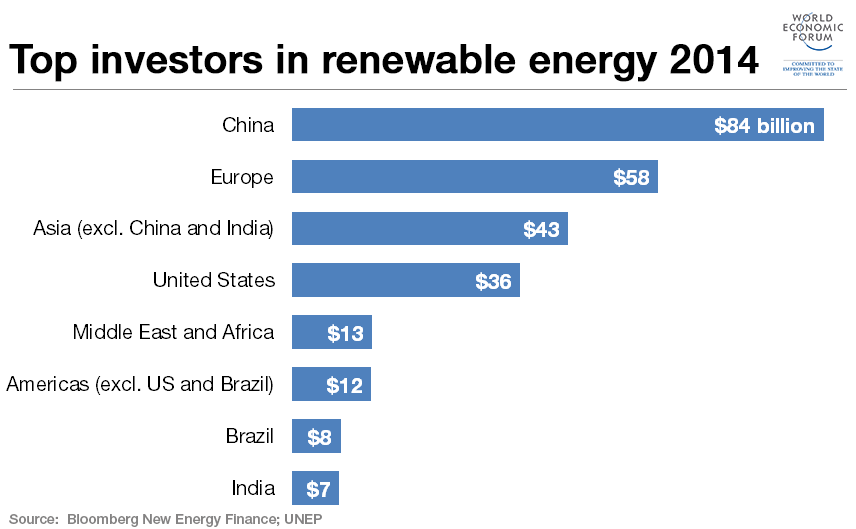 Renewable energy invetmants