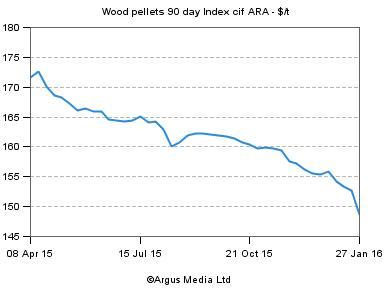 Argus Wood Pellet Index