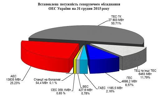 Мощность энергосистемы Украины